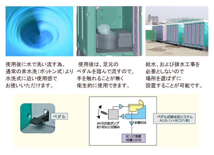 旭ハウス工業のペダル式の仮設トイレの説明です