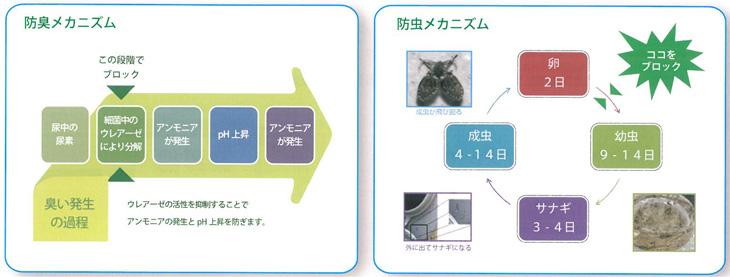ハマネツ指定の仮設トイレの便槽用防臭防虫剤のニオイもムシも出ないトイレのメカニズムです