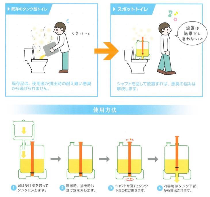 タニケンの簡易トイレのスポットトイレの使用方法の説明です